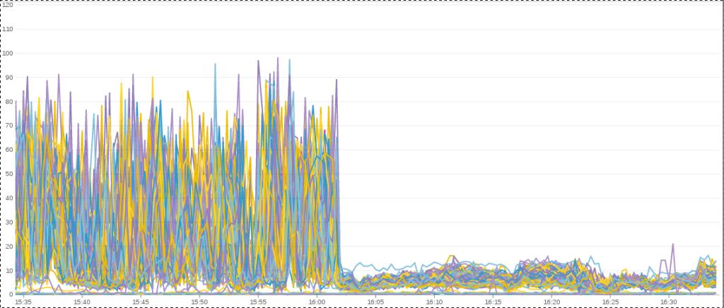 Dramatic System CPU drop disabling Transparent Huge Pages on Hadoop with CentOS6/RHEL6 Hadoop nodes